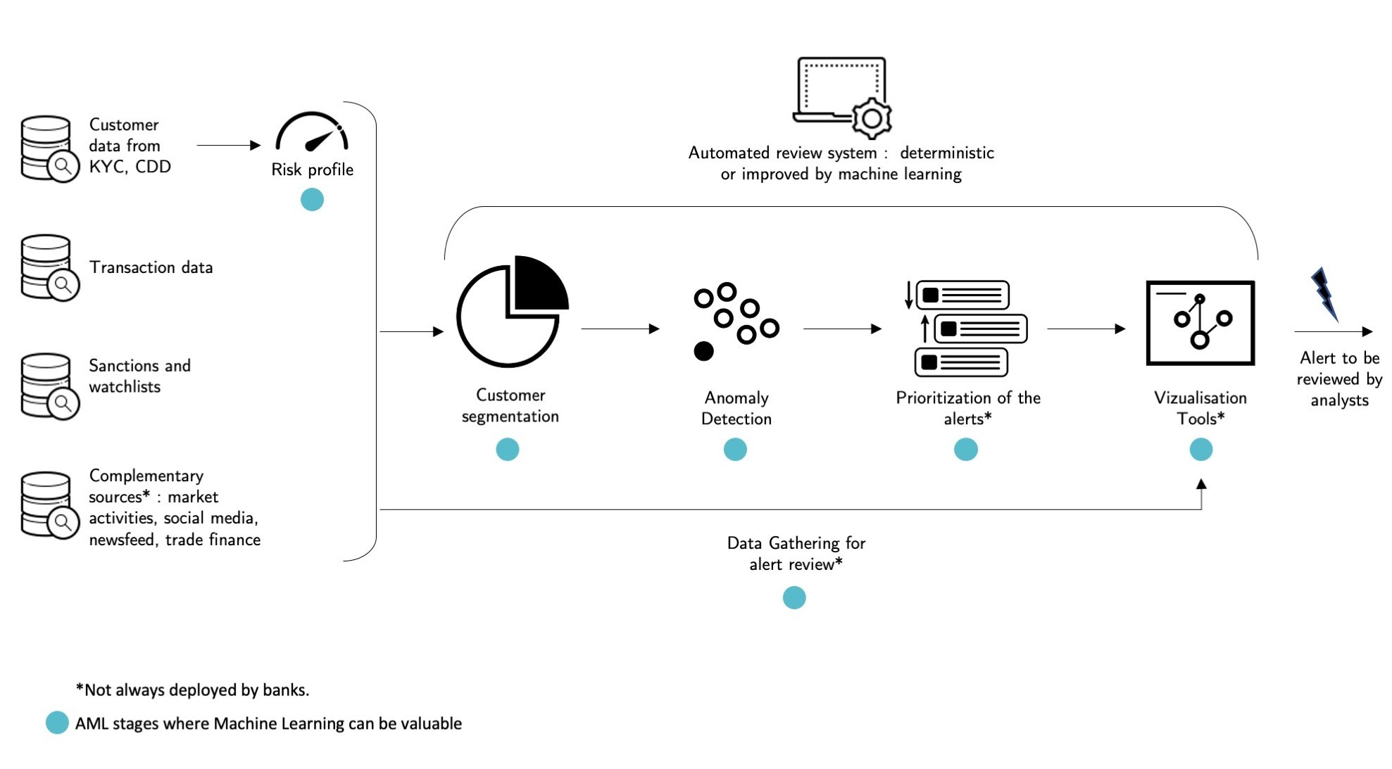Figure 2: Diagram representing typical tasks performed by an automated review system for AML