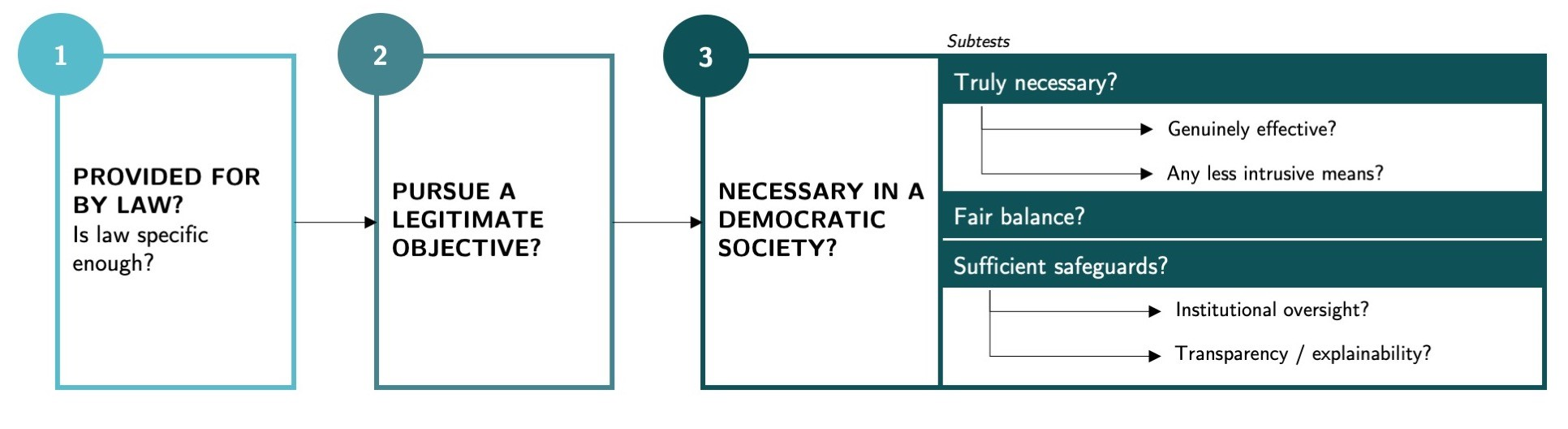 Figure 1: Overview of the three steps of the proportionality test