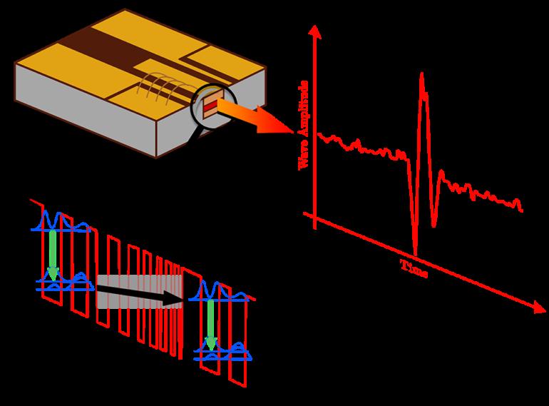 Quantum cascade laser drawing