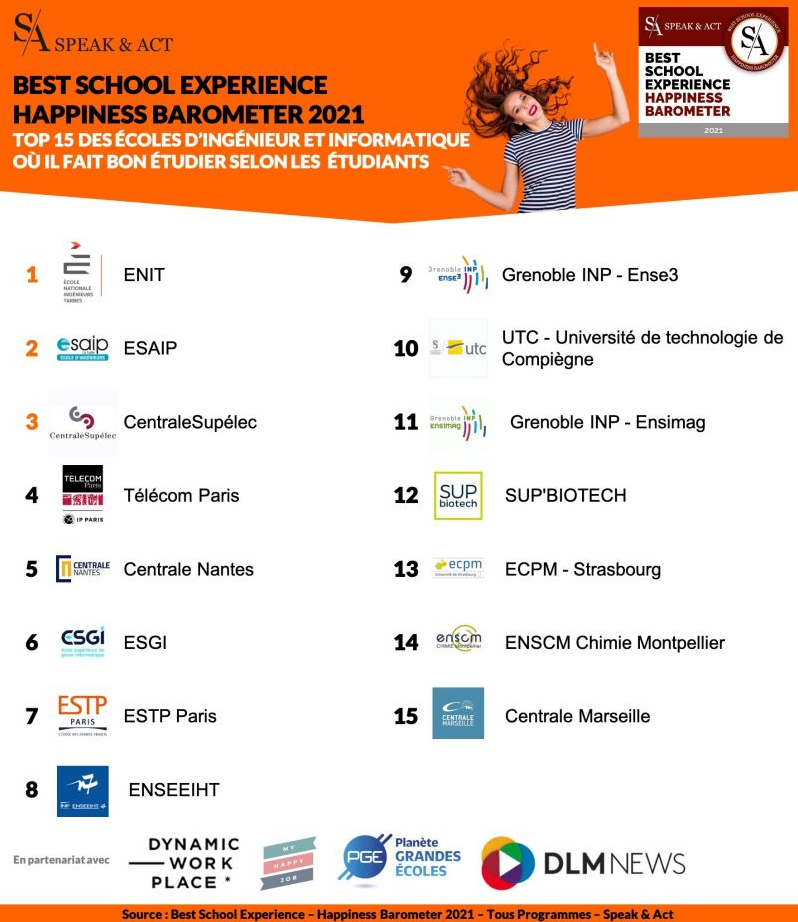 Speak&Act Best school happiness barometer 2021