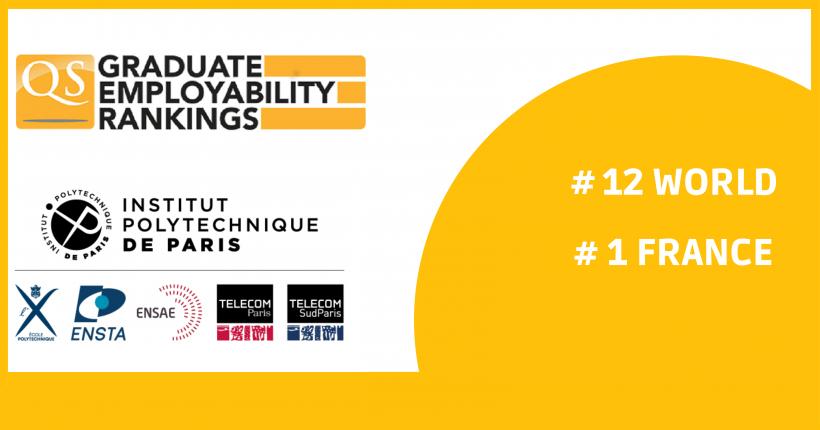 lnstitut Polytechnique de Paris ranks 12th worldwide by QS Employability 2022
